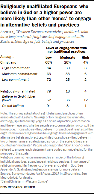 Religiously unaffiliated Europeans who believe in God or a higher power are more likely than other 'nones' to engage in alternative beliefs and practices