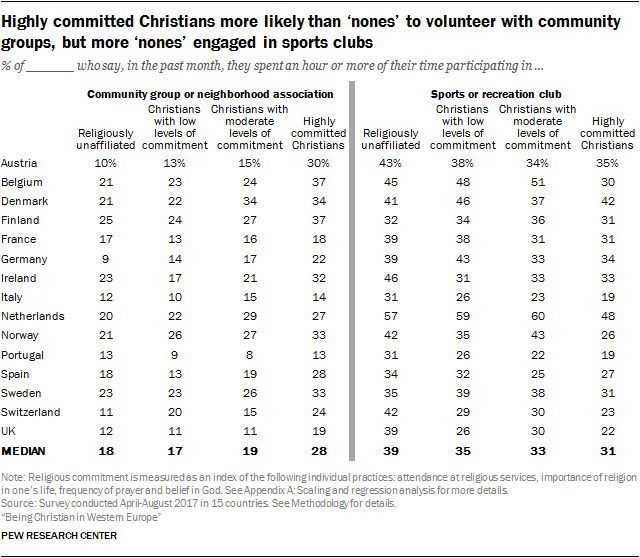 Highly committed Christians more likely than 'nones' to volunteer with community groups, but more 'nones' engaged in sports clubs