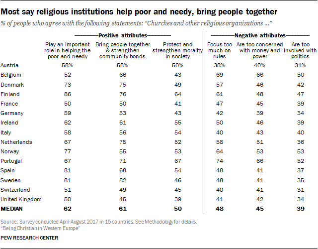 Most say religious institutions help poor and needy, bring people together