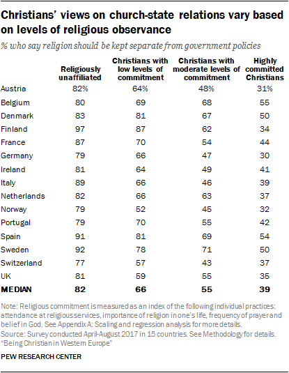 Christians' views on church-state relations vary based on levels of religious observance