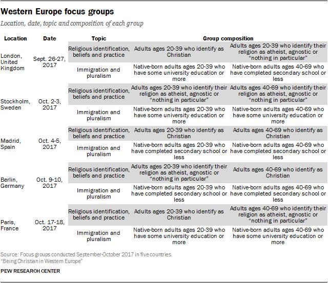 Western Europe focus groups