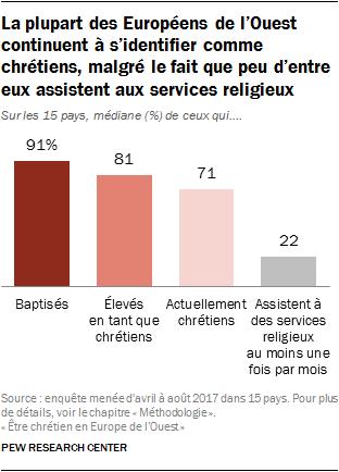 La plupart des Européens de l'Ouest continuent à s'identifier comme chrétiens, malgré le fait que peu d'entre eux assistent aux services religieux