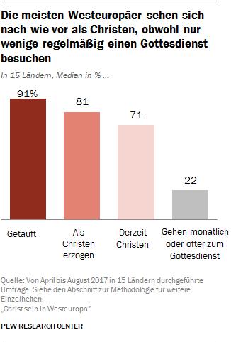 Die meisten Westeuropäer sehen sich nach wie vor als Christen, obwohl nur wenige regelmäßig einen Gottesdienst besuchen