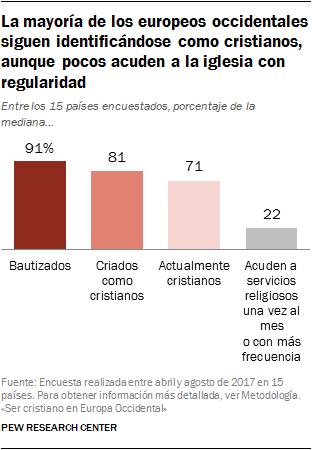 La mayoría de los europeos occidentales siguen identificándose como cristianos, aunque pocos acuden a la iglesia con regularidad