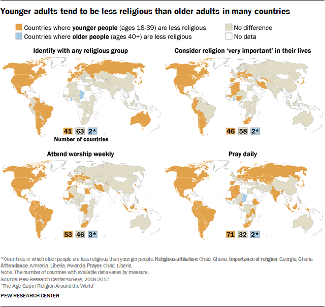 Younger adults tend to be less religious than older adults in many countries