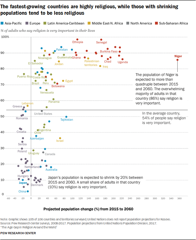 The fastest-growing countries are highly religious, while those with shrinking populations tend to be less religious