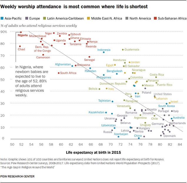 Weekly worship attendance is most common where life is shortest