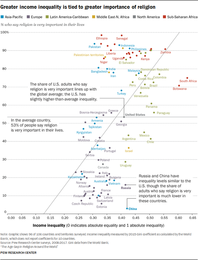 Greater income inequality is tied to greater importance of religion