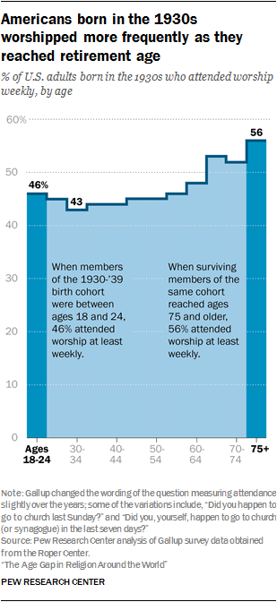 Americans born in the 1930s worshipped more frequently as they reached retirement age