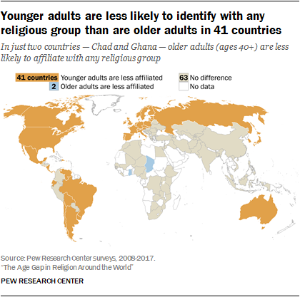 Younger adults are less likely to identify with any religious group than are older adults in 41 countries