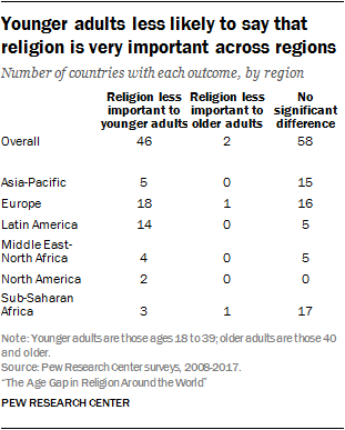 Younger adults less likely to say that religion is very important across regions