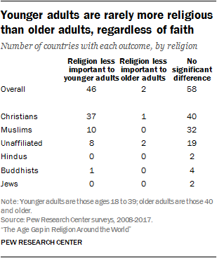 Younger Of Than Older Rarely Religious Faith Adults Research Pew Adults More Center Are Regardless