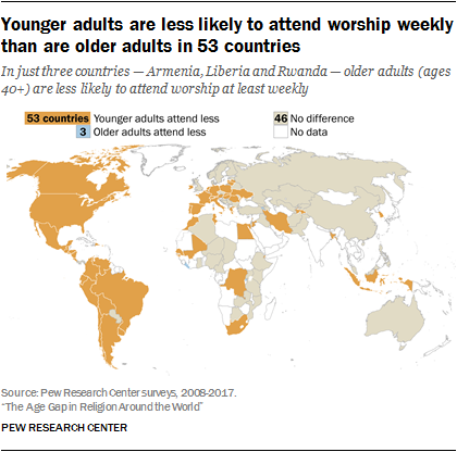 Younger adults are less likely to attend worship weekly than are older adults in 53 countries