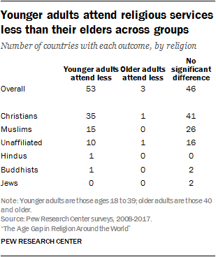Younger adults attend religious services less than their elders across groups