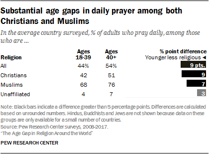 Substantial age gaps in daily prayer among both Christians and Muslims