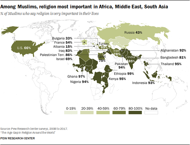 Among Muslims, religion most important in Africa, Middle East, South Asia
