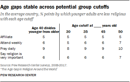 Age gaps stable across potential group cutoffs