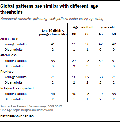 Global patterns are similar with different age thresholds