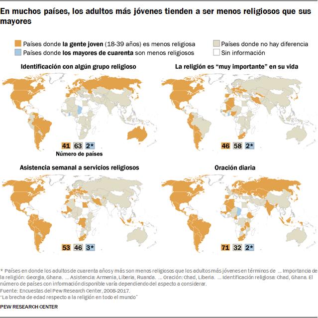 En muchos países, los adultos más jóvenes tienden a ser menos religiosos que sus mayores