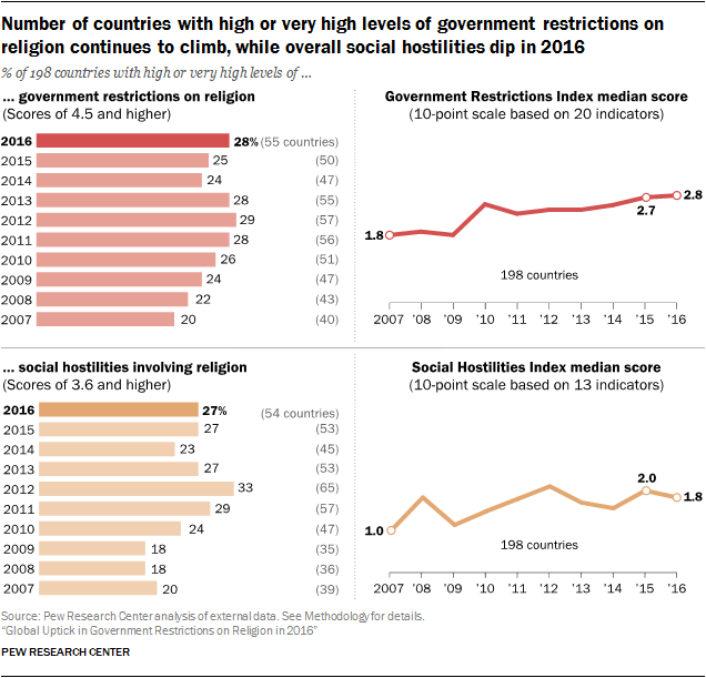 Number of countries with high or very high levels of government restrictions on religion continues to climb, while overall social hostilities dip in 2016