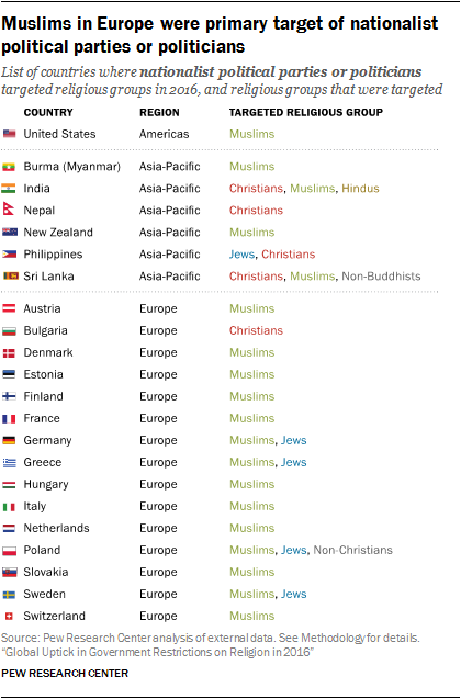 Muslims in Europe were primary target of nationalist political parties or politicians