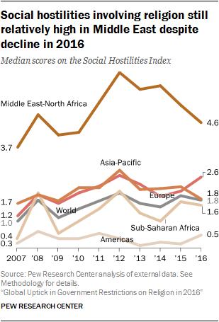 Social hostilities involving religion still relatively high in Middle East despite decline in 2016