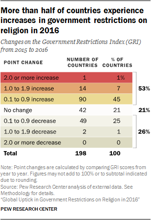 More than half of countries experience increases in government restrictions on religion in 2016
