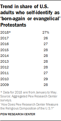 Trend in share of U.S. adults who self-identify as 'born-again or evangelical' Protestants