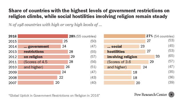 religious discrimination on social media