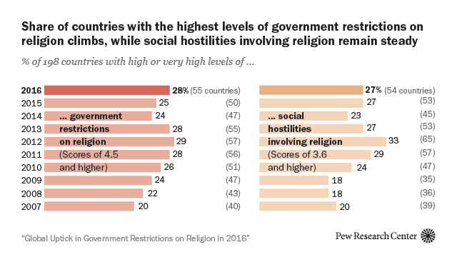 2 Harassment Of Religious Groups Hits Highest Point Since