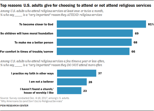 This image provides additional insights into why people attend church.