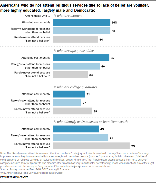 Americans who do not attend religious services due to lack of belief are younger, more highly educated, largely male and Democratic
