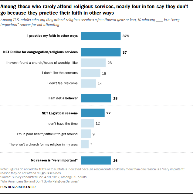 Among those who rarely attend religious services, nearly four-in-ten say they don't go because they practice their faith in other ways