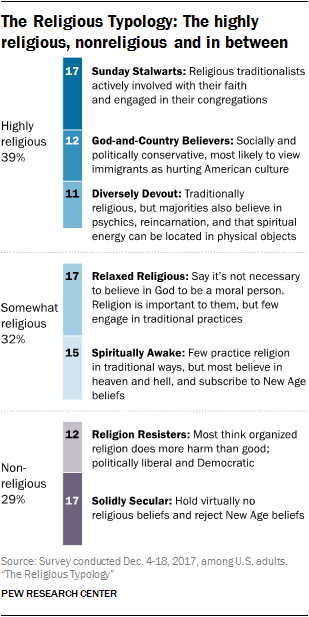 Categorizing Americans' Religious Typology Groups | Pew