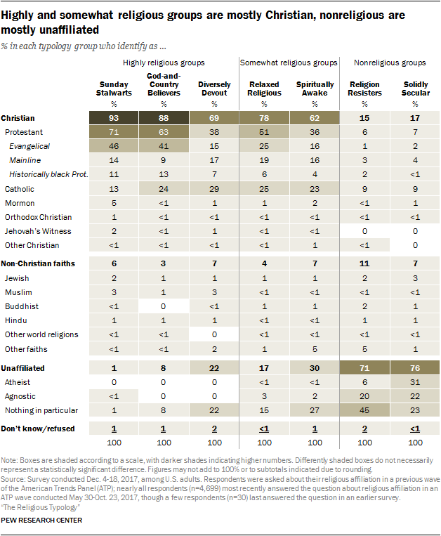 Highly and somewhat religious groups are mostly Christian, nonreligious are mostly unaffiliated