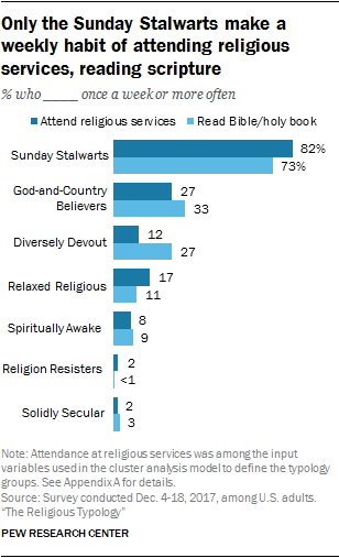Only the Sunday Stalwarts make a weekly habit of attending religious services, reading scripture