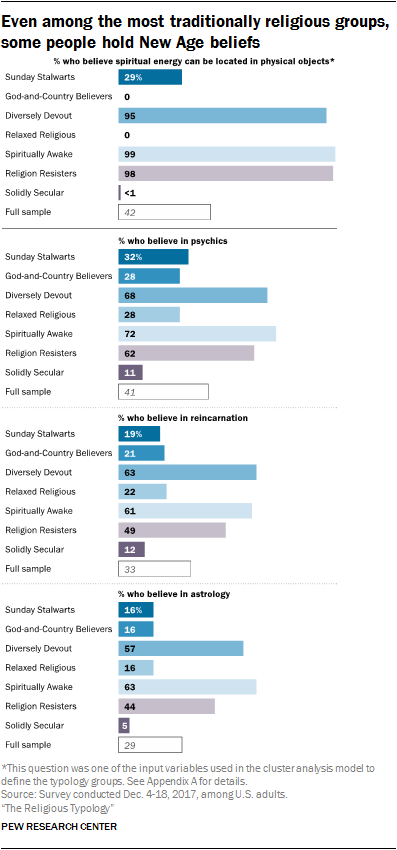 Even among the most traditionally religious groups, some people hold New Age beliefs