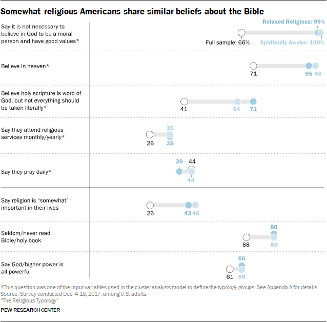 Somewhat religious Americans share similar beliefs about the Bible