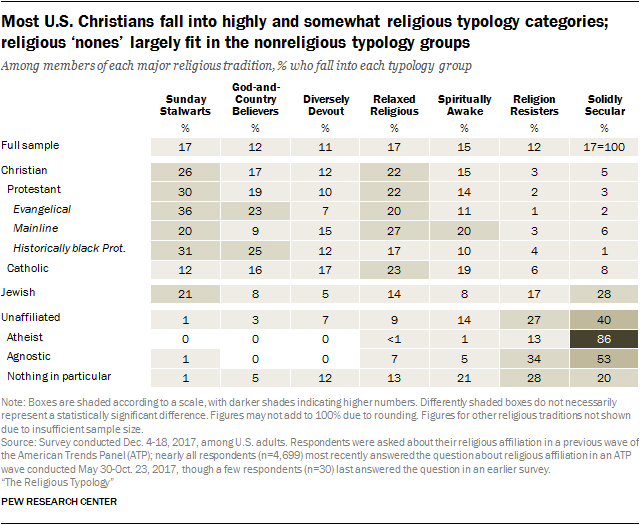Most U.S. Christians fall into highly and somewhat religious typology categories; religious 'nones' largely fit in the nonreligious typology groups