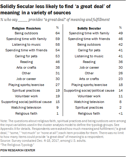 Solidly Secular less likely to find 'a great deal' of meaning in a variety of sources