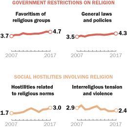 Religion & Public Life - Pew Research Center