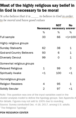Most of the highly religious say belief in in God is necessary to be moral