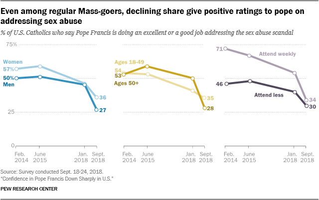 Even among regular Mass-goers, declining share give positive ratings to pope on addressing sex abuse