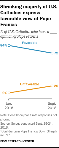 Shrinking majority of U.S. Catholics express favorable view of Pope Francis