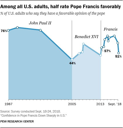 Among all U.S. adults, half rate Pope Francis favorably
