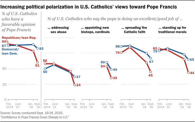 Increasing political polarization in U.S. Catholics' views toward Pope Francis
