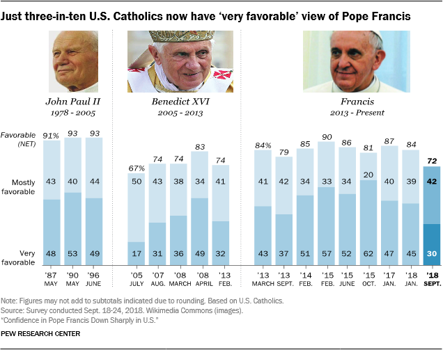 Just three-in-ten U.S. Catholics now have 'very favorable' view of Pope Francis