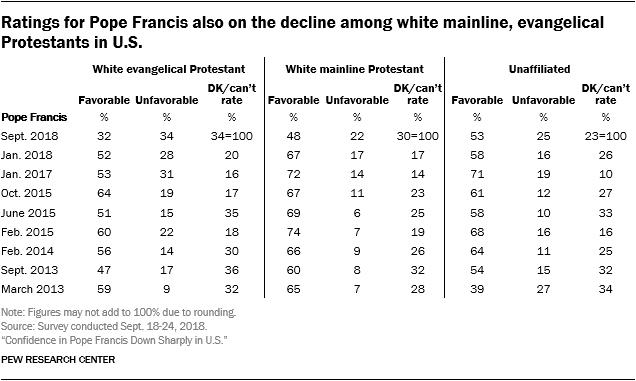 Ratings for Pope Francis also on the decline among white mainline, evangelical Protestants in U.S.