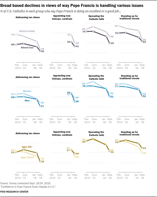 Broad based declines in views of way Pope Francis is handling various issues