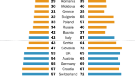 Western Europeans more likely than Central and Eastern Europeans to say they would accept Jews, Muslims into their family